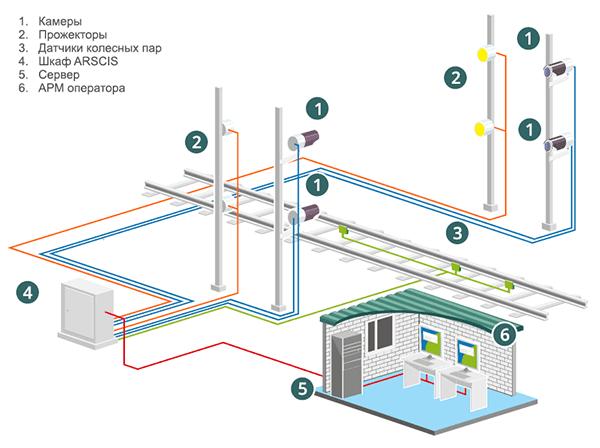 Структурная схема системы распознавания номеров вагонов ARSCIS