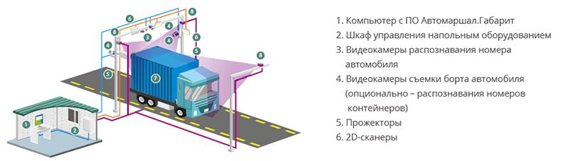 Состав системы Автомаршал.Габарит