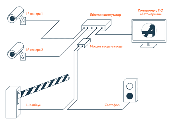 Схема работы Автомаршал